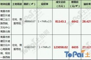 新力连下两城总价20.42亿摘欣悦湖166亩商住地